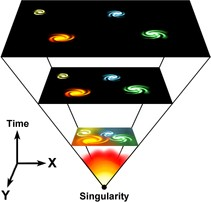 Singularity and the Big Bang Theory